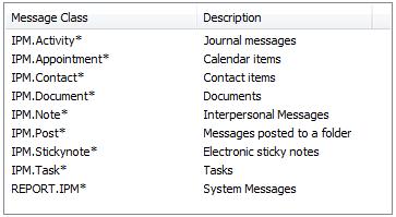 message class list